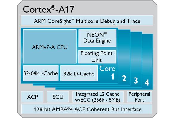 arm cortex a17