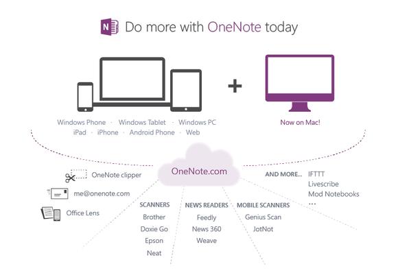 onenote mac cloud graphic