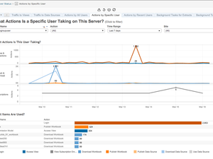 tableau 9.0 user monitoring