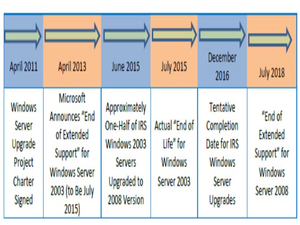 irs windows server 2003 migration timeline