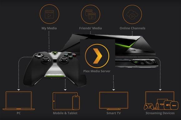 Plex running on Nvidia Shield