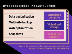 hyperconverged infrastructure